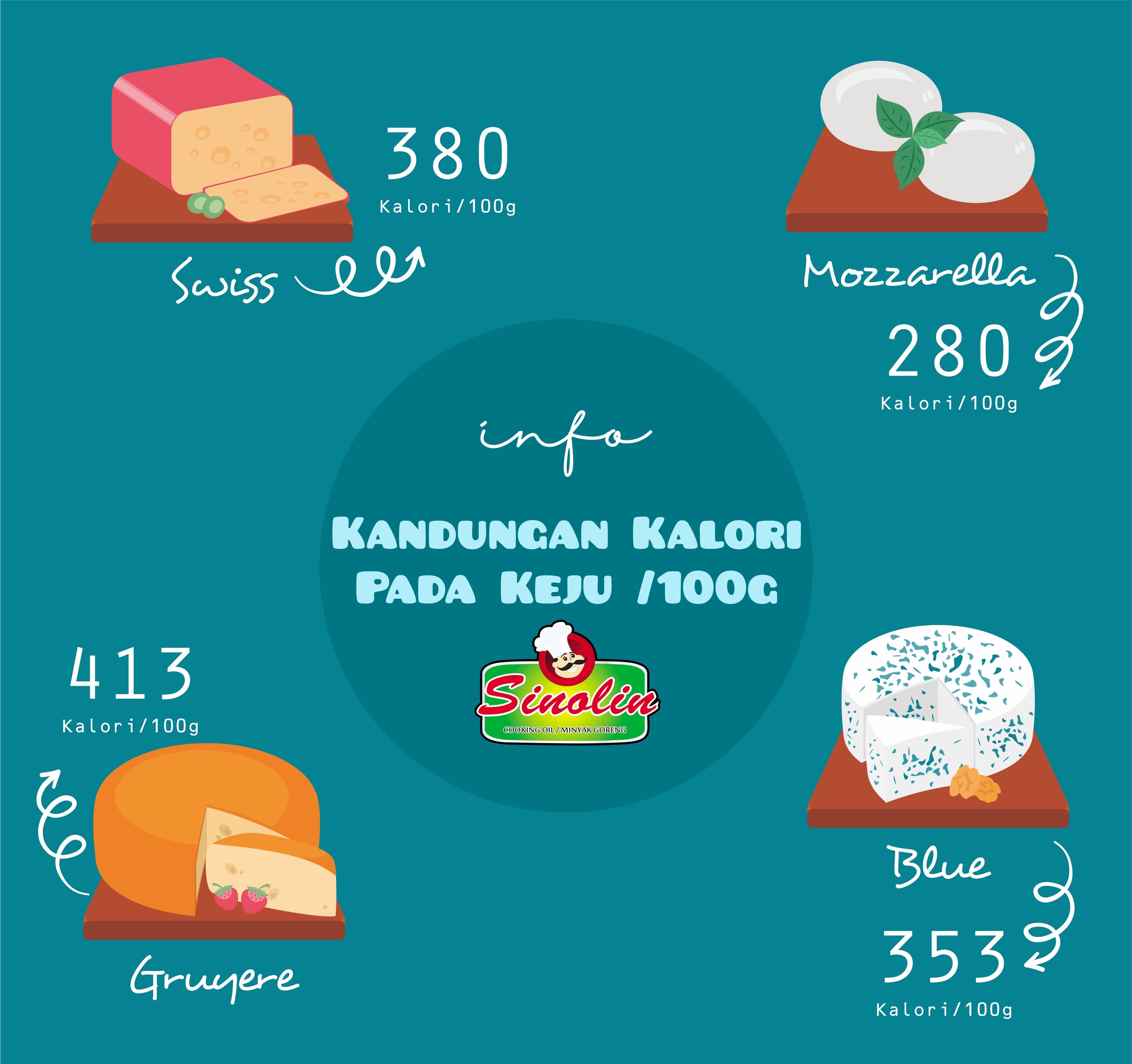 Info: Kandungan Kalori Pada Keju /100g oleh Dapur Sinolin