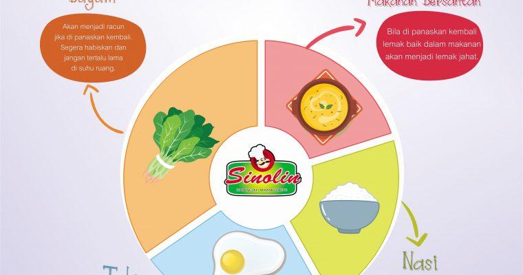 Info: Makanan Ini Bisa Beracun Jika Dipanaskan Kembali Oleh Dapur Sinolin
